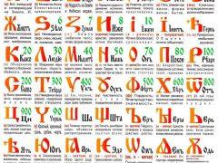 Русская буквица с образами и числовыми значениями буквиц