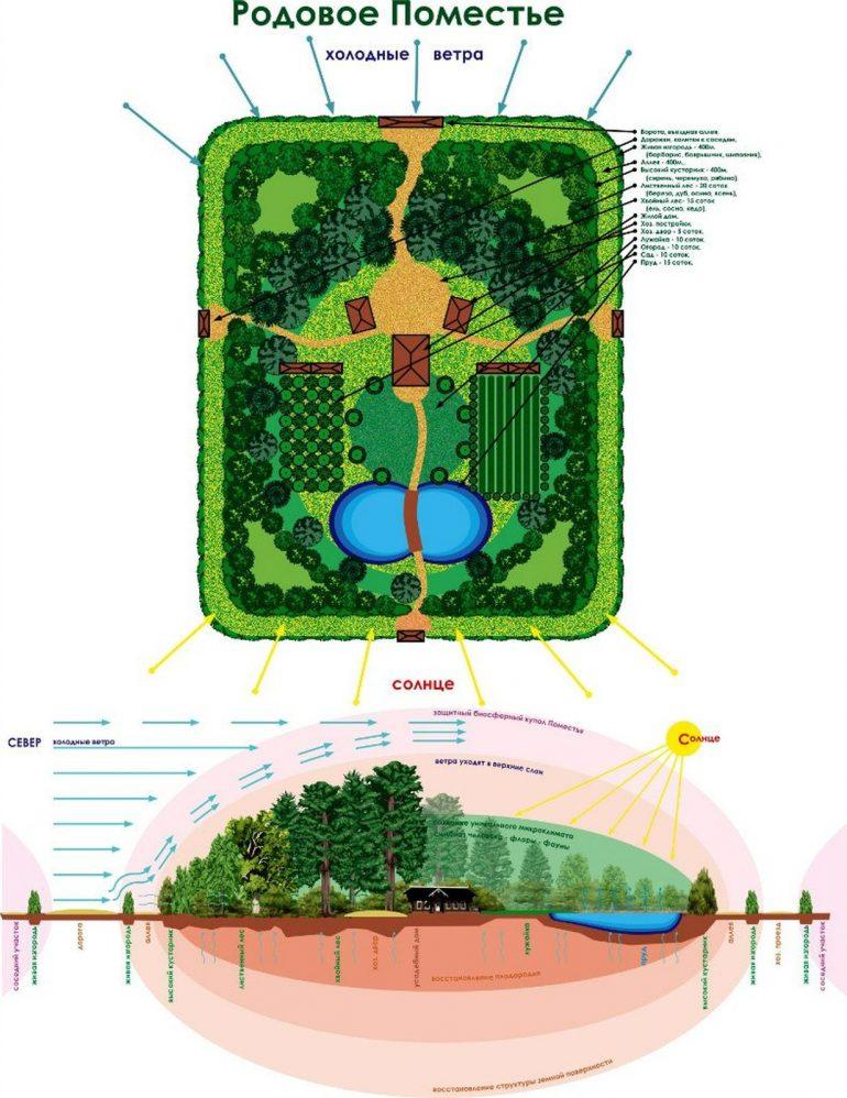 mm1dbuu5y7c - СветВМир.ру - Интересный познавательный журнал. Развитие познания - Проект Родового поместья на 1.5 гектарах