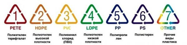 Пластиковый пост пластик, альтернатива, утилизация, длиннопост, вред пластика, польза пластика